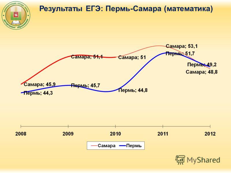 Результаты ЕГЭ: Пермь-Самара (математика)