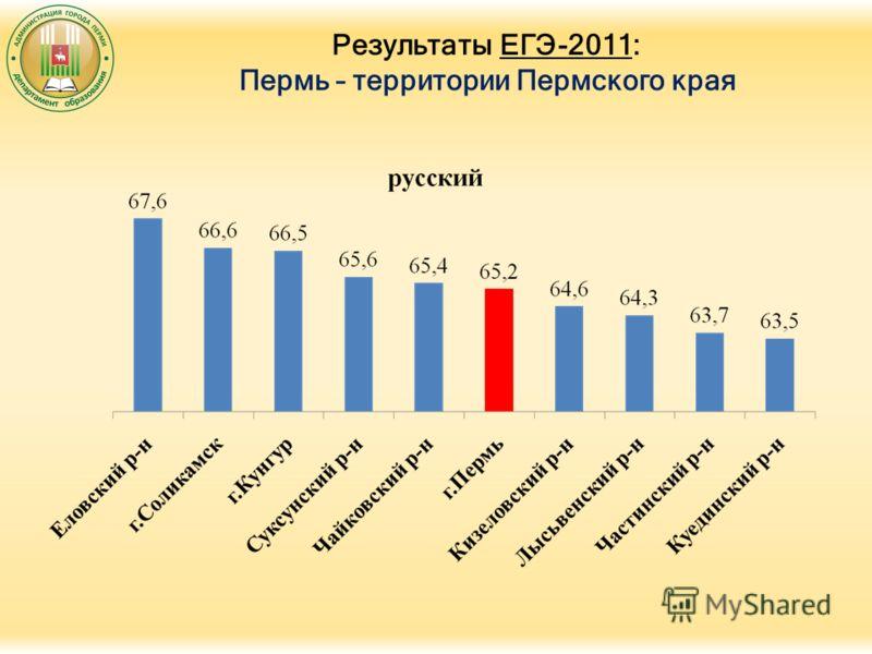 Результаты ЕГЭ-2011: Пермь – территории Пермского края