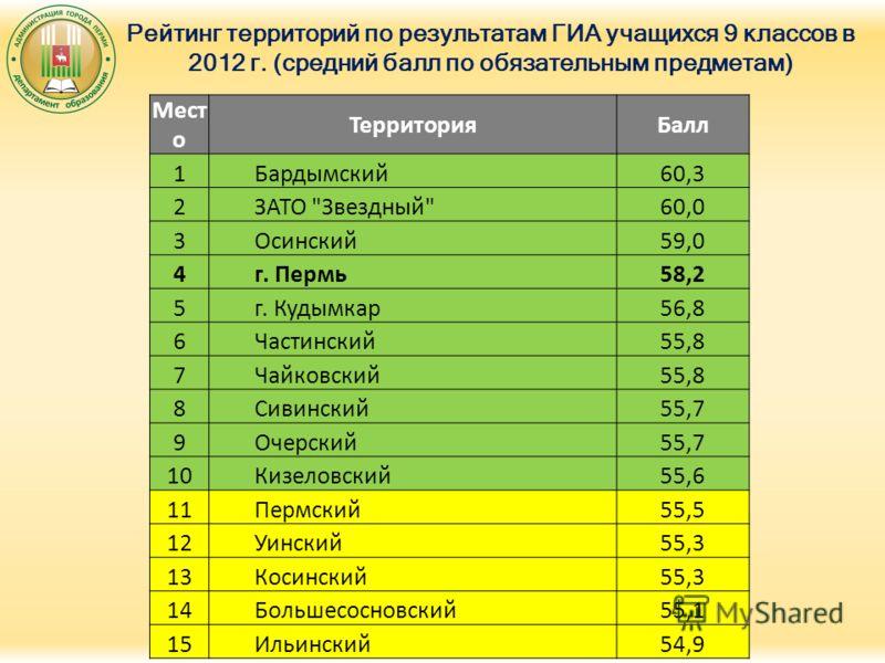 Рейтинг территорий по результатам ГИА учащихся 9 классов в 2012 г. (средний балл по обязательным предметам) Мест о ТерриторияБалл 1Бардымский60,3 2ЗАТО