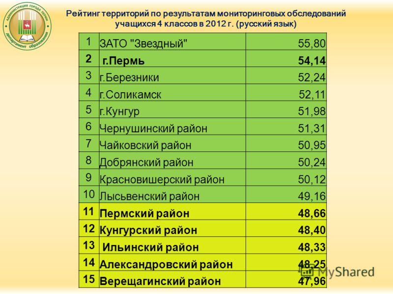 Рейтинг территорий по результатам мониторинговых обследований учащихся 4 классов в 2012 г. (русский язык) 1 ЗАТО