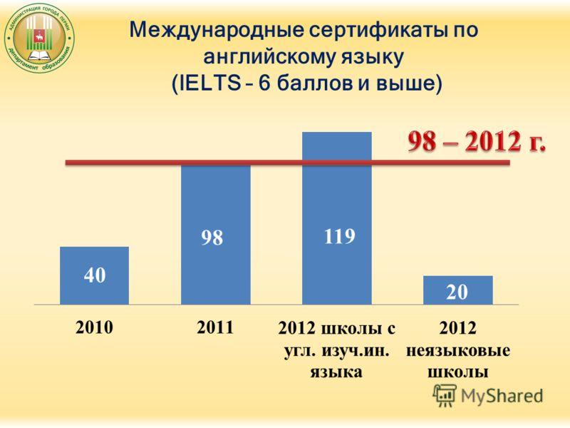 Международные сертификаты по английскому языку (IELTS – 6 баллов и выше)