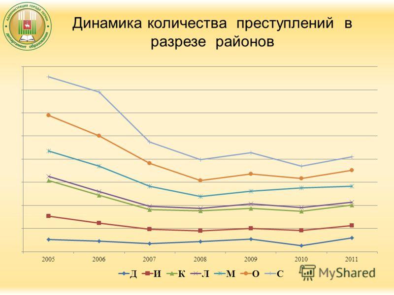 Динамика количества преступлений в разрезе районов