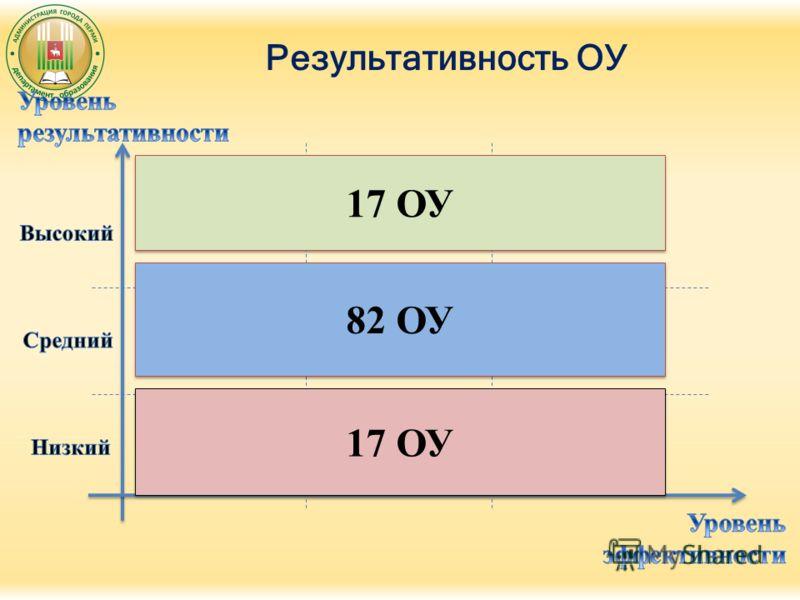 Результативность ОУ 17 ОУ 82 ОУ 17 ОУ