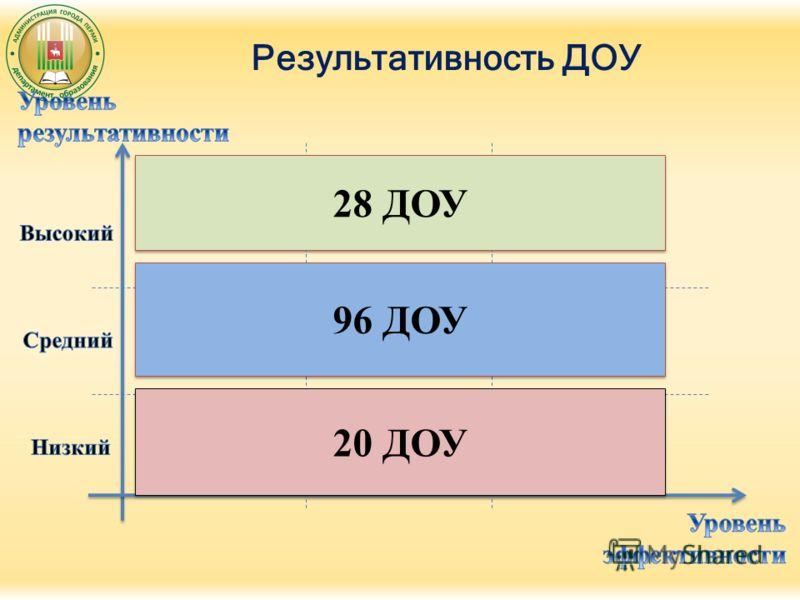 Результативность ДОУ 20 ДОУ 96 ДОУ 28 ДОУ
