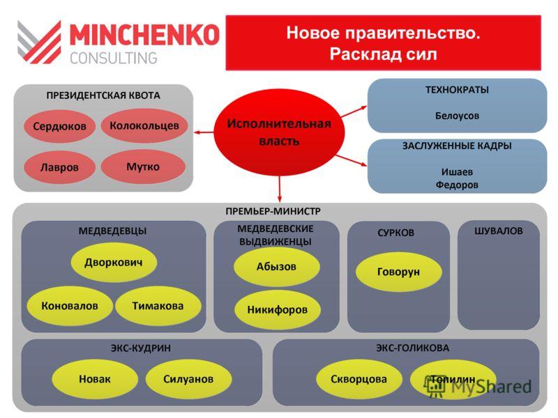 Новое правительство. Расклад сил