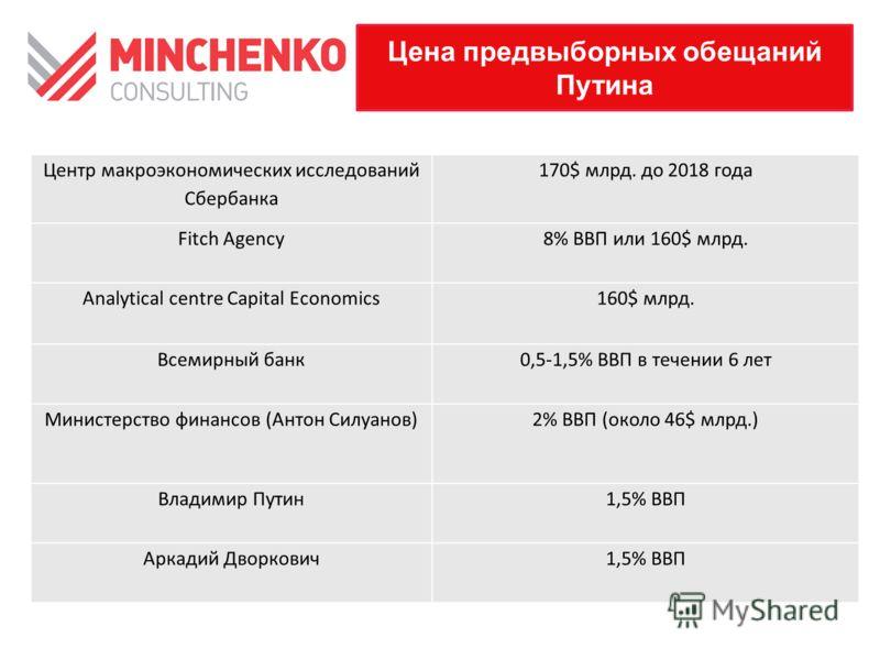 Цена предвыборных обещаний Путина Центр макроэкономических исследований Сбербанка 170$ млрд. до 2018 года Fitch Agency8% ВВП или 160$ млрд. Analytical centre Capital Economics160$ млрд. Всемирный банк0,5-1,5% ВВП в течении 6 лет Министерство финансов