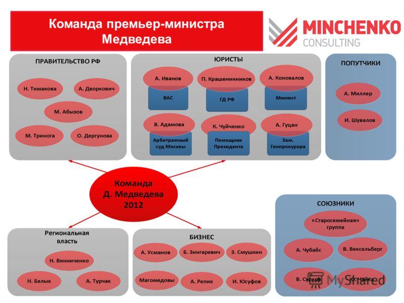 Команда премьер-министра Медведева