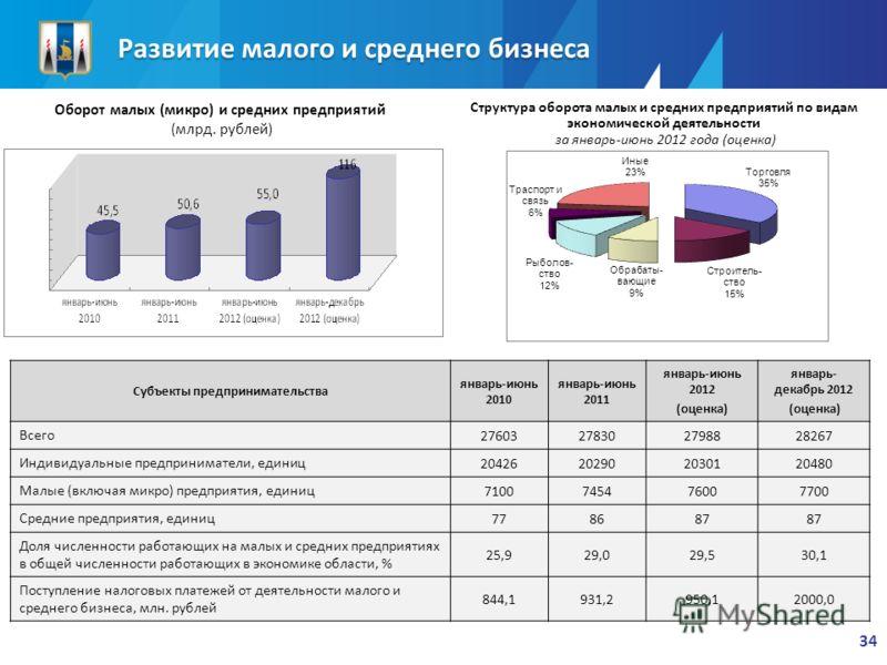 Субъекты предпринимательства январь-июнь 2010 январь-июнь 2011 январь-июнь 2012 (оценка) январь- декабрь 2012 (оценка) Всего 27603278302798828267 Индивидуальные предприниматели, единиц 20426202902030120480 Малые (включая микро) предприятия, единиц 71