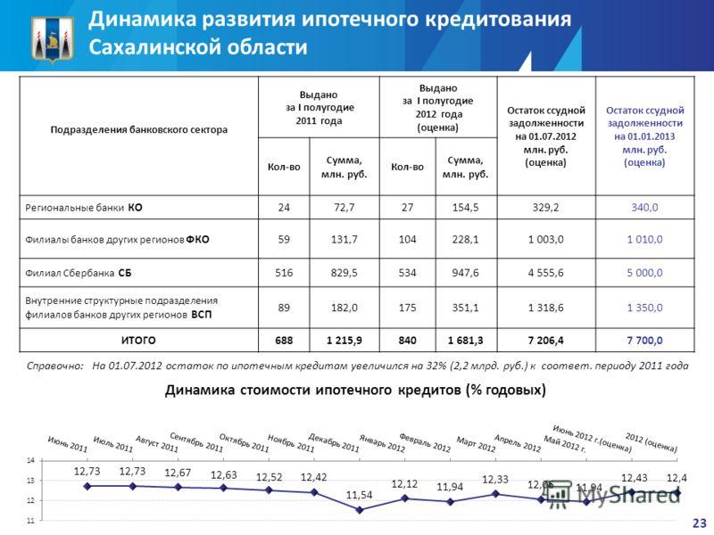 Динамика развития ипотечного кредитования Сахалинской области Подразделения банковского сектора Выдано за I полугодие 2011 года Выдано за I полугодие 2012 года (оценка) Остаток ссудной задолженности на 01.07.2012 млн. руб. (оценка) Остаток ссудной за