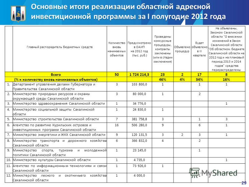 Основные итоги реализации областной адресной инвестиционной программы за I полугодие 2012 года Главный распорядитель бюджетных средств Количество вновь начинаемых объектов Предусмотрено в ОАИП на 2012 год (тыс. руб.) Проведены конкурсные процедуры, к