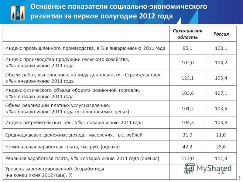 Основные показатели социально-экономического развития за первое полугодие 2012 года Сахалинская область Россия Индекс промышленного производства, в % к январю-июню 2011 года95,1103,1 Индекс производства продукции сельского хозяйства, в % к январю-июн