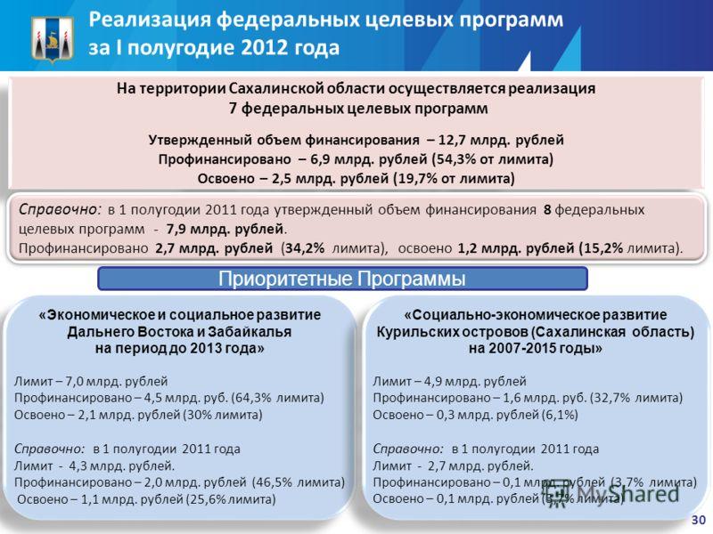 «Экономическое и социальное развитие Дальнего Востока и Забайкалья на период до 2013 года» Лимит – 7,0 млрд. рублей Профинансировано – 4,5 млрд. руб. (64,3% лимита) Освоено – 2,1 млрд. рублей (30% лимита) Справочно: в 1 полугодии 2011 года Лимит - 4,