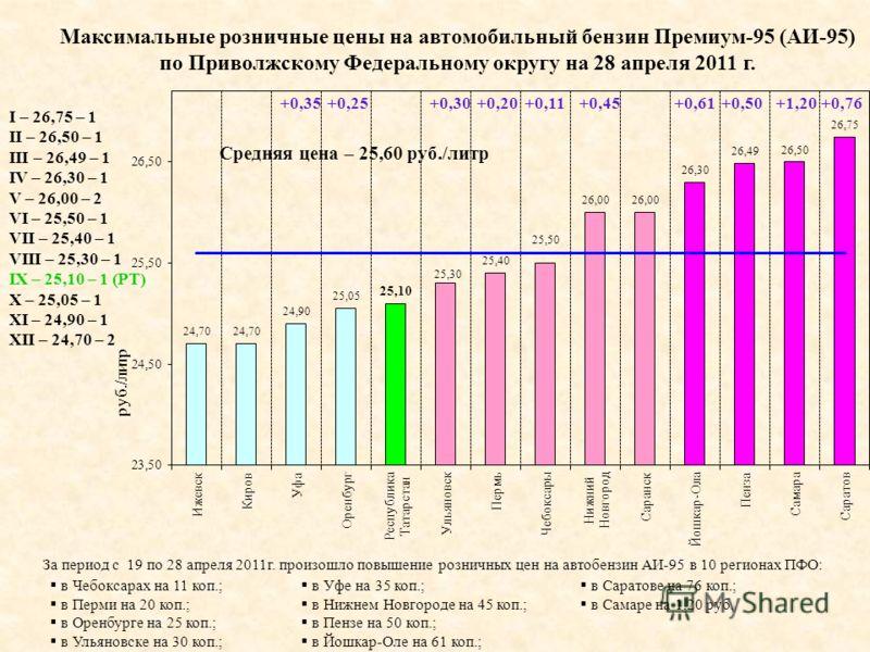 Максимальные розничные цены на автомобильный бензин Премиум-95 (АИ-95) по Приволжскому Федеральному округу на 28 апреля 2011 г. I – 26,75 – 1 II – 26,50 – 1 III – 26,49 – 1 IV – 26,30 – 1 V – 26,00 – 2 VI – 25,50 – 1 VII – 25,40 – 1 VIII – 25,30 – 1