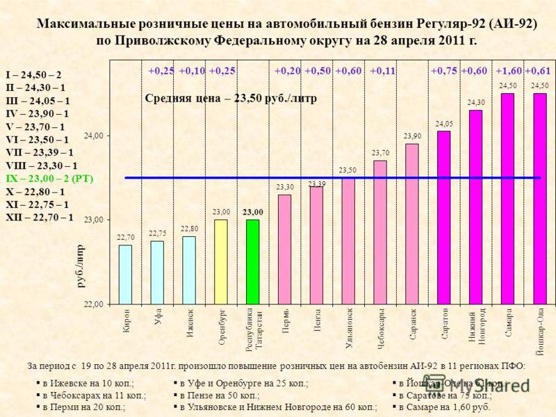 I – 24,50 – 2 II – 24,30 – 1 III – 24,05 – 1 IV – 23,90 – 1 V – 23,70 – 1 VI – 23,50 – 1 VII – 23,39 – 1 VIII – 23,30 – 1 IX – 23,00 – 2 (РТ) X – 22,80 – 1 XI – 22,75 – 1 XII – 22,70 – 1 Максимальные розничные цены на автомобильный бензин Регуляр-92