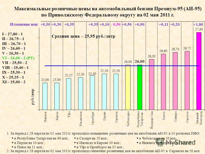 Максимальные розничные цены на автомобильный бензин Премиум-95 (АИ-95) по Приволжскому Федеральному округу на 02 мая 2011 г. I – 27,80 – 1 II – 26,75 – 1 III – 26,70 – 1 IV – 26,60 – 1 V – 26,30 – 1 VI – 26,00 – 2 (РТ) VII – 25,50 – 2 VIII – 25,40 –