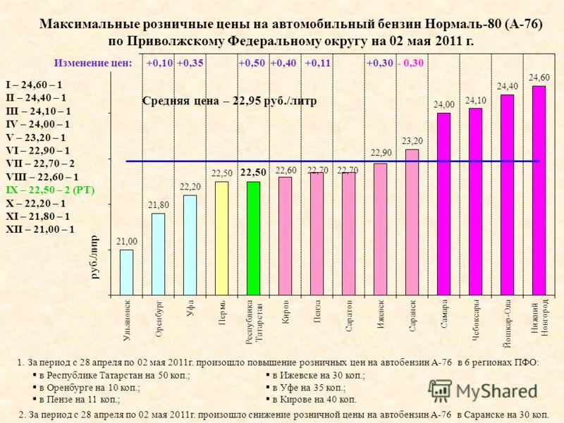 I – 24,60 – 1 II – 24,40 – 1 III – 24,10 – 1 IV – 24,00 – 1 V – 23,20 – 1 VI – 22,90 – 1 VII – 22,70 – 2 VIII – 22,60 – 1 IX – 22,50 – 2 (РТ) X – 22,20 – 1 XI – 21,80 – 1 XII – 21,00 – 1 Максимальные розничные цены на автомобильный бензин Нормаль-80