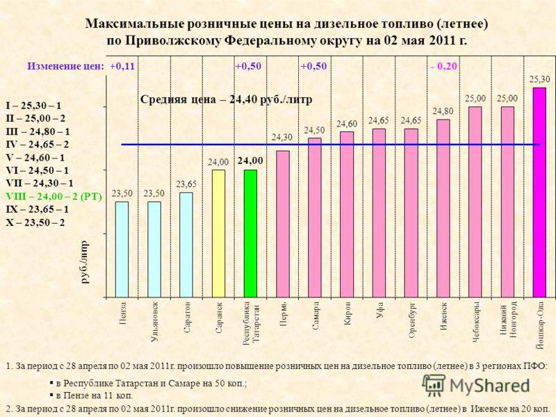 I – 25,30 – 1 II – 25,00 – 2 III – 24,80 – 1 IV – 24,65 – 2 V – 24,60 – 1 VI – 24,50 – 1 VII – 24,30 – 1 VIII – 24,00 – 2 (РТ) IX – 23,65 – 1 X – 23,50 – 2 Максимальные розничные цены на дизельное топливо (летнее) по Приволжскому Федеральному округу