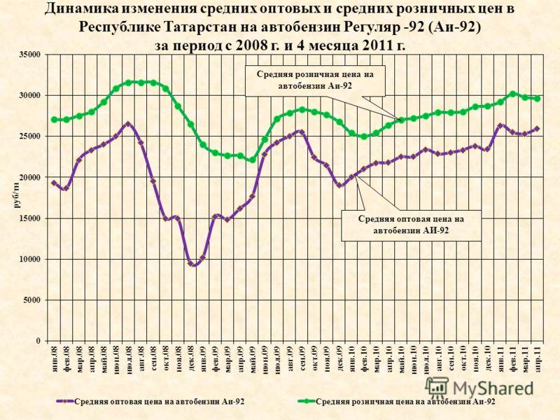 Динамика изменения средних оптовых и средних розничных цен в Республике Татарстан на автобензин Регуляр -92 (Аи-92) за период с 2008 г. и 4 месяца 2011 г. Средняя розничная цена на автобензин Аи-92