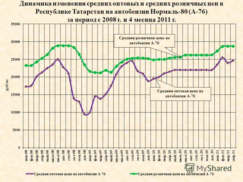 Динамика изменения средних оптовых и средних розничных цен в Республике Татарстан на автобензин Нормаль-80 (А-76) за период с 2008 г. и 4 месяца 2011 г. Средняя розничная цена на автобензин А-76 Средняя оптовая цена на автобензин А-76
