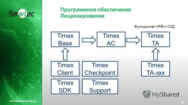 Программное обеспечение Лицензирование 28 www.smartec-security.ru Timex Base Timex AC Timex TA Timex TA-xxx Timex Client Timex Checkpoint Timex SDK Timex Support Функционал УРВ и СКД