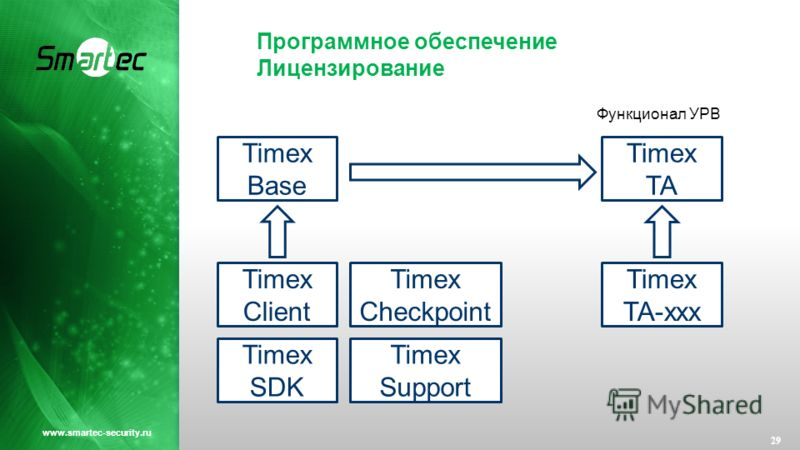 Программное обеспечение Лицензирование 29 www.smartec-security.ru Timex Base Timex TA Timex TA-xxx Timex Client Timex Checkpoint Timex SDK Timex Support Функционал УРВ