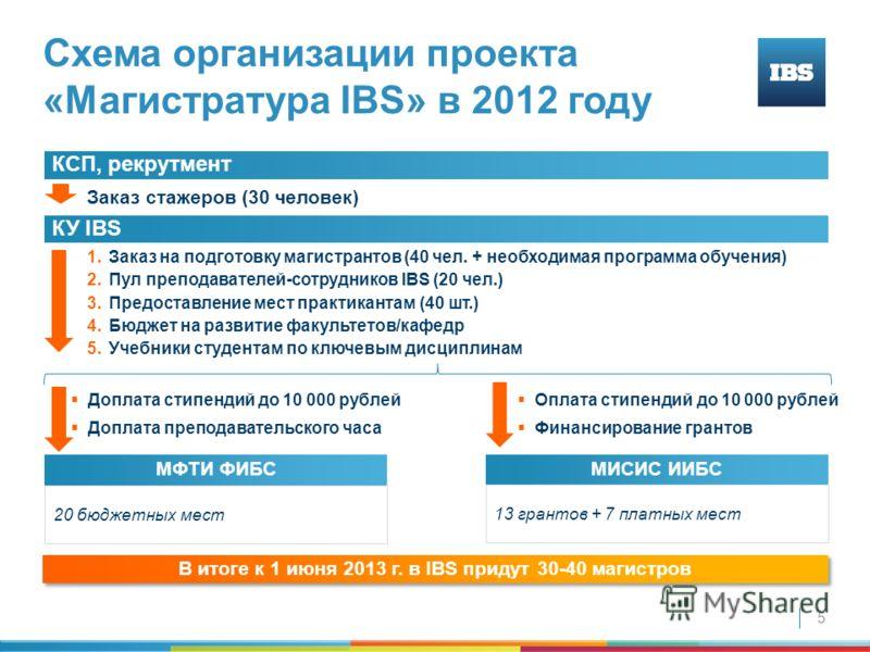 5 Схема организации проекта «Магистратура IBS» в 2012 году КСП, рекрутмент КУ IBS 20 бюджетных мест МФТИ ФИБС Заказ стажеров (30 человек) 1.Заказ на подготовку магистрантов (40 чел. + необходимая программа обучения) 2.Пул преподавателей-сотрудников I