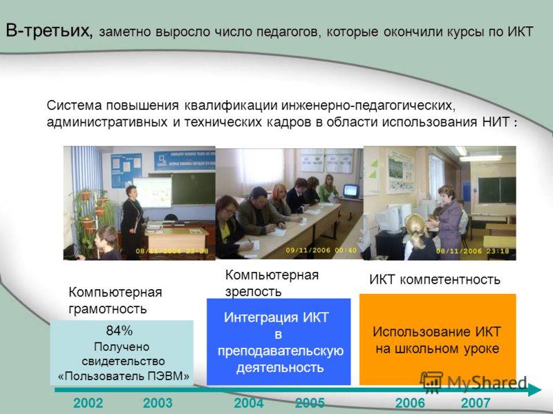 Использование ИКТ на школьном уроке Система повышения квалификации инженерно-педагогических, административных и технических кадров в области использования НИТ : 84% Получено свидетельство «Пользователь ПЭВМ» Интеграция ИКТ в преподавательскую деятель