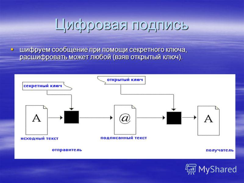 Цифровая подпись шифруем сообщение при помощи секретного ключа, расшифровать может любой (взяв открытый ключ). шифруем сообщение при помощи секретного ключа, расшифровать может любой (взяв открытый ключ).