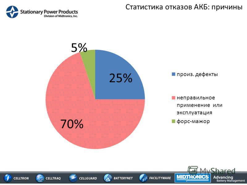 Статистика отказов АКБ: причины