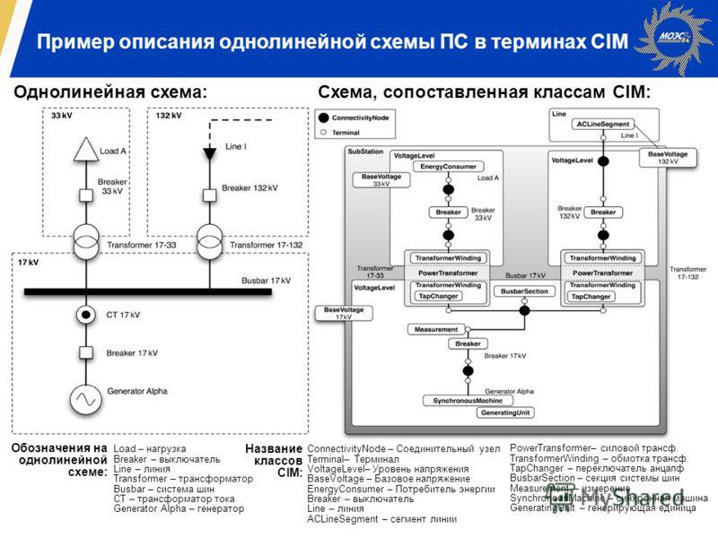 Пример описания однолинейной схемы ПС в терминах CIM Однолинейная схема:Схема, сопоставленная классам CIM: Load – нагрузка Breaker – выключатель Line – линия Transformer – трансформатор Busbar – система шин CT – трансформатор тока Generator Alpha – г