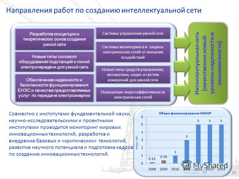 10 Оборудование на подстанции 500 кВ Очаково (Москва) До реконструкции После реконструкции 14,9 га 3,4 га В компактном исполнении занимаемая площадь подстанции уменьшилась более чем в 4 раза
