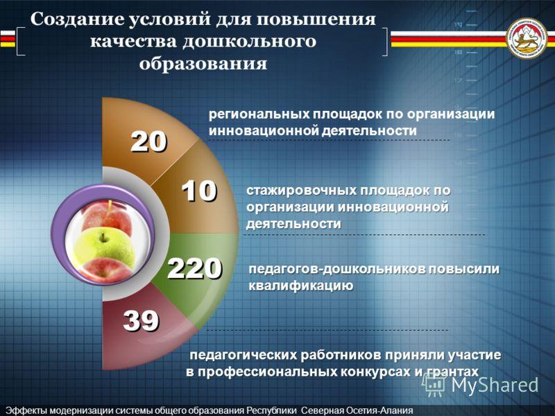 Эффекты модернизации системы общего образования Республики Северная Осетия-Алания Создание условий для повышения качества дошкольного образования 20 региональных площадок по организации инновационной деятельности стажировочных площадок по организации