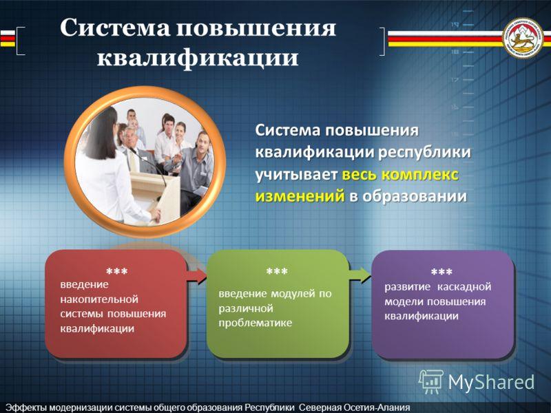 Эффекты модернизации системы общего образования Республики Северная Осетия-Алания Система повышения квалификации Система повышения квалификации республики учитывает весь комплекс изменений в образовании *** развитие каскадной модели повышения квалифи