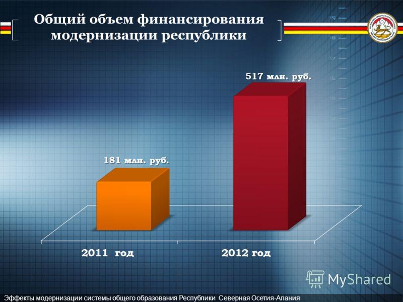 Эффекты модернизации системы общего образования Республики Северная Осетия-Алания Общий объем финансирования модернизации республики