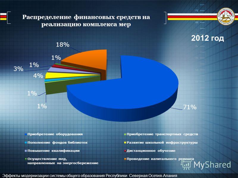 Эффекты модернизации системы общего образования Республики Северная Осетия-Алания Распределение финансовых средств на реализацию комплекса мер 2012 год
