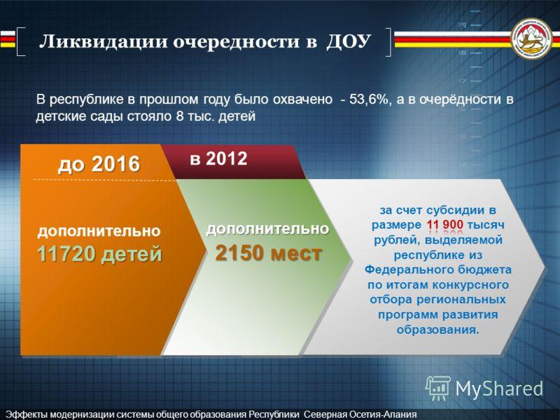 Эффекты модернизации системы общего образования Республики Северная Осетия-Алания Ликвидации очередности в ДОУ до 2016 дополнительно 11720 детей в 2012 дополнительно 2150 мест В республике в прошлом году было охвачено - 53,6%, а в очерёдности в детск
