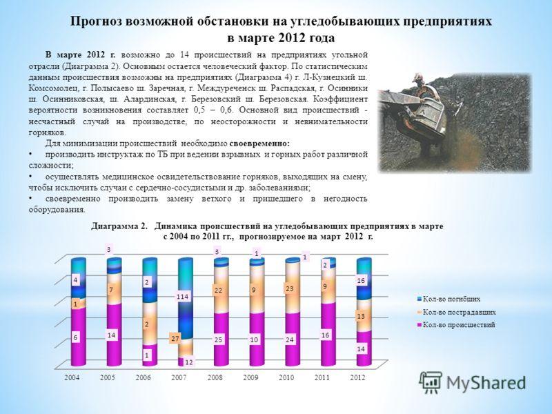 Прогноз возможной обстановки на угледобывающих предприятиях в марте 2012 года В марте 2012 г. возможно до 14 происшествий на предприятиях угольной отрасли (Диаграмма 2). Основным остается человеческий фактор. По статистическим данным происшествия воз
