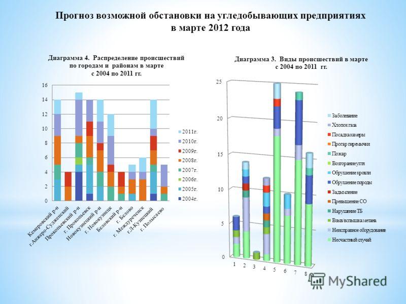 Прогноз возможной обстановки на угледобывающих предприятиях в марте 2012 года