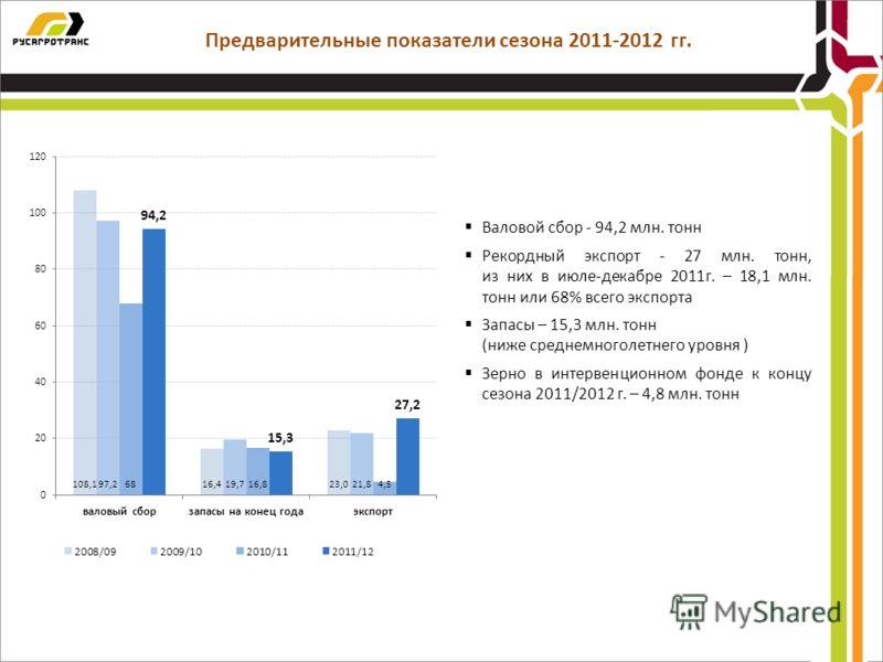 Предварительные показатели сезона 2011-2012 гг. Валовой сбор - 94,2 млн. тонн Рекордный экспорт - 27 млн. тонн, из них в июле-декабре 2011г. – 18,1 млн. тонн или 68% всего экспорта Запасы – 15,3 млн. тонн (ниже среднемноголетнего уровня ) Зерно в инт