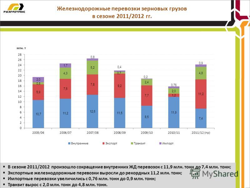 Железнодорожные перевозки зерновых грузов в сезоне 2011/2012 гг. В сезоне 2011/2012 произошло сокращение внутренних ЖД перевозок с 11,9 млн. тонн до 7,4 млн. тонн; Экспортные железнодорожные перевозки выросли до рекордных 11,2 млн. тонн; Импортные пе