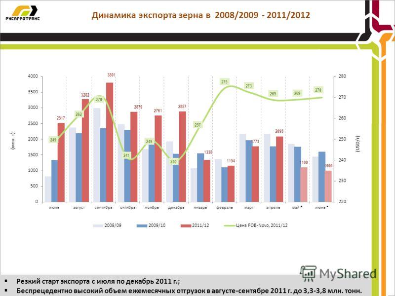 Динамика экспорта зерна в 2008/2009 - 2011/2012 Резкий старт экспорта с июля по декабрь 2011 г.; Беспрецедентно высокий объем ежемесячных отгрузок в августе-сентябре 2011 г. до 3,3-3,8 млн. тонн.