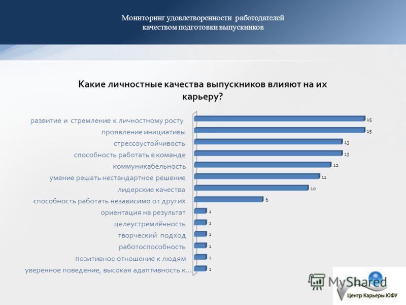 Мониторинг удовлетворенности работодателей качеством подготовки выпускников
