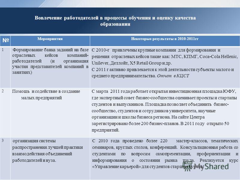 МероприятияНекоторые результаты в 2010-2011гг 1 Формирование банка заданий на базе отраслевых кейсов компаний- работодателей (и организация участия представителей компаний в занятиях) С 2010-г привлечены крупные компании для формирования и решения от