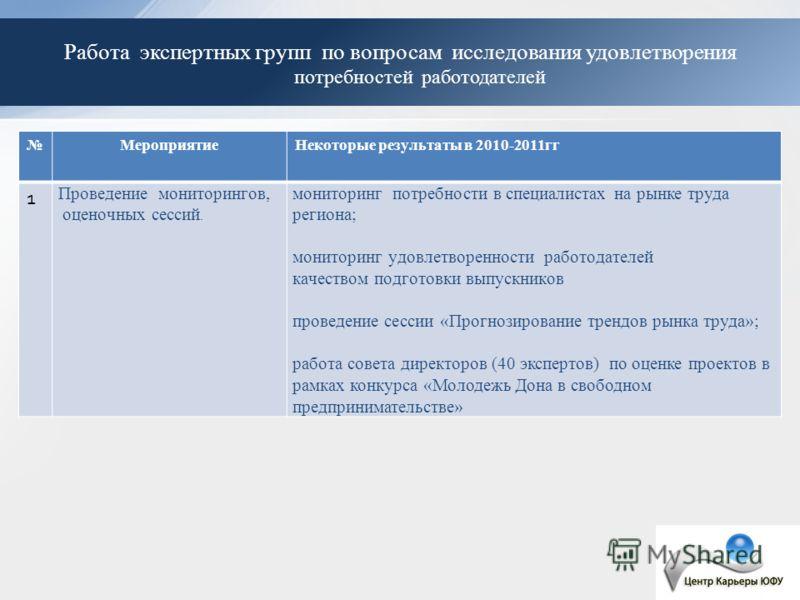 Работа экспертных групп по вопросам исследования удовлетворения потребностей работодателей МероприятиеНекоторые результаты в 2010-2011гг 1 Проведение мониторингов, оценочных сессий. мониторинг потребности в специалистах на рынке труда региона; монито