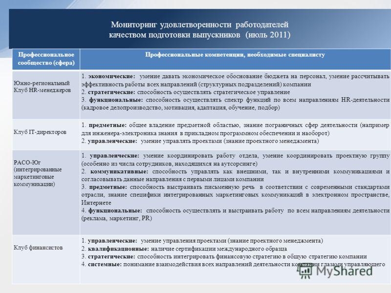 Мониторинг удовлетворенности работодателей качеством подготовки выпускников (июль 2011) Профессиональное сообщество (сфера) Профессиональные компетенции, необходимые специалисту Южно-региональный Клуб HR-менеджеров 1. экономические: умение давать эко