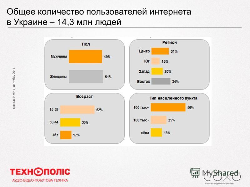 Общее количество пользователей интернета в Украине – 14,3 млн людей данные InMind, сентябрь 2011