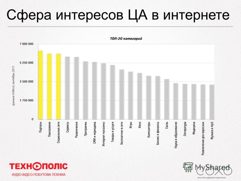 Сфера интересов ЦА в интернете данные InMind, сентябрь 2011
