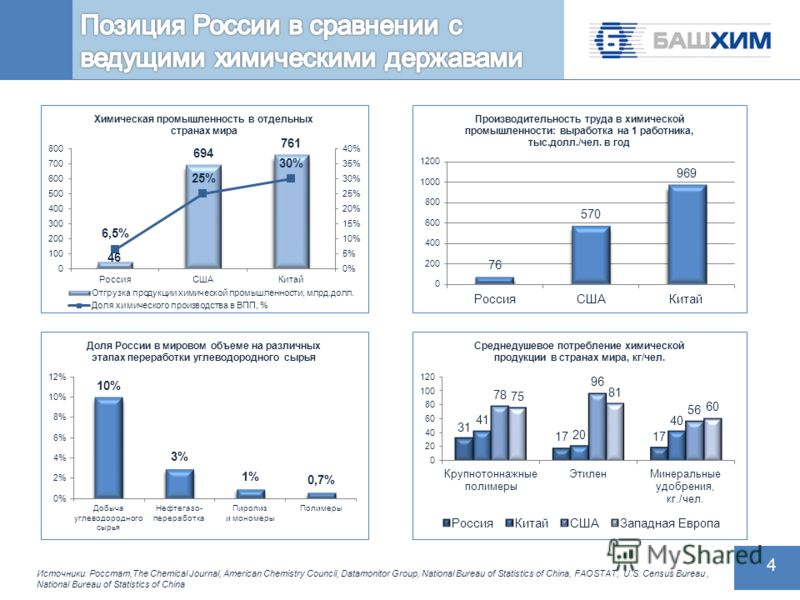 4 4 Источники: Росстат,The Chemical Journal, American Chemistry Council, Datamonitor Group, National Bureau of Statistics of China, FAOSTAT, U.S. Census Bureau, National Bureau of Statistics of China