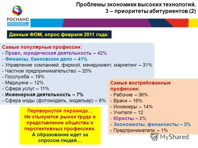Проблемы экономики высоких технологий. 3 – приоритеты абитуриентов (2) Данные ФОМ, опрос февраля 2011 года: Самые популярные профессии: - Право, юридическая деятельность – 42% - Финансы, банковское дело – 41% - Управление компанией, фирмой, менеджмен