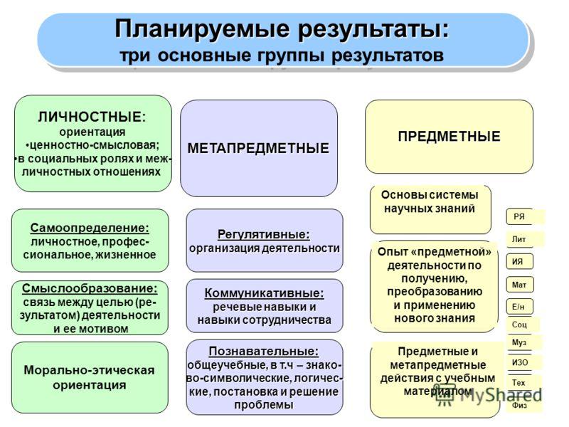 Планируемые результаты: три основные группы результатов Планируемые результаты: три основные группы результатов ЛИЧНОСТНЫЕ: ориентация ценностно-смысловая; в социальных ролях и меж- личностных отношениях МЕТАПРЕДМЕТНЫЕПРЕДМЕТНЫЕ Самоопределение: личн